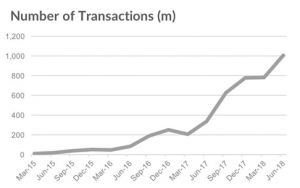 Apple Pay increase in number of transaction